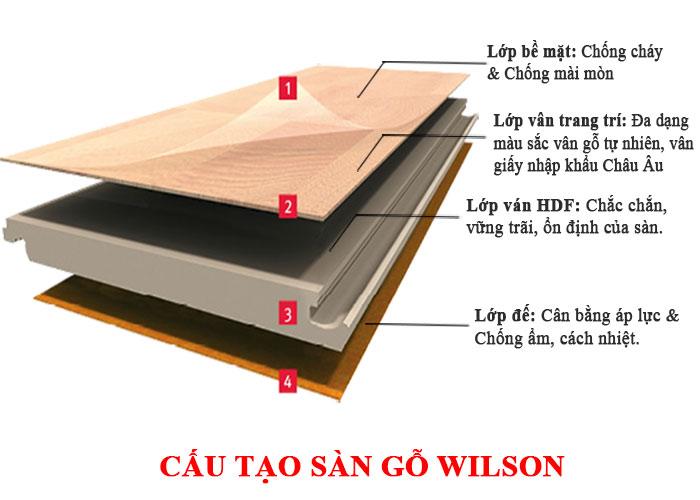 Cấu tạo sàn gỗ Wilson