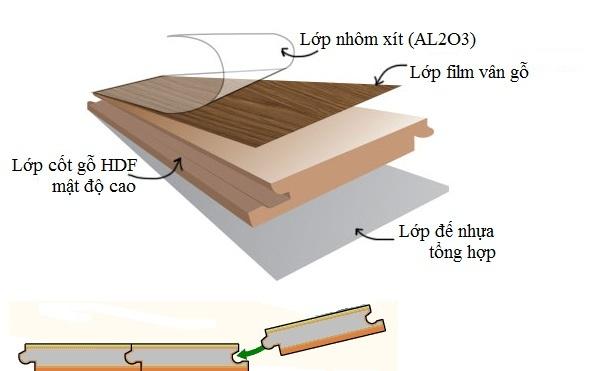 Cấu tạo của sàn gỗ chịu nước