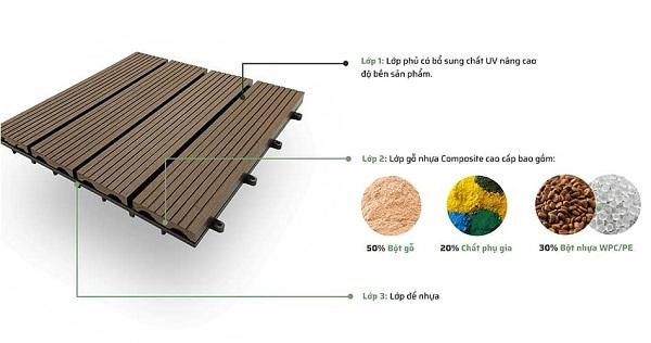 Cấu tạo vỉ gỗ nhựa Composite ngoài trời